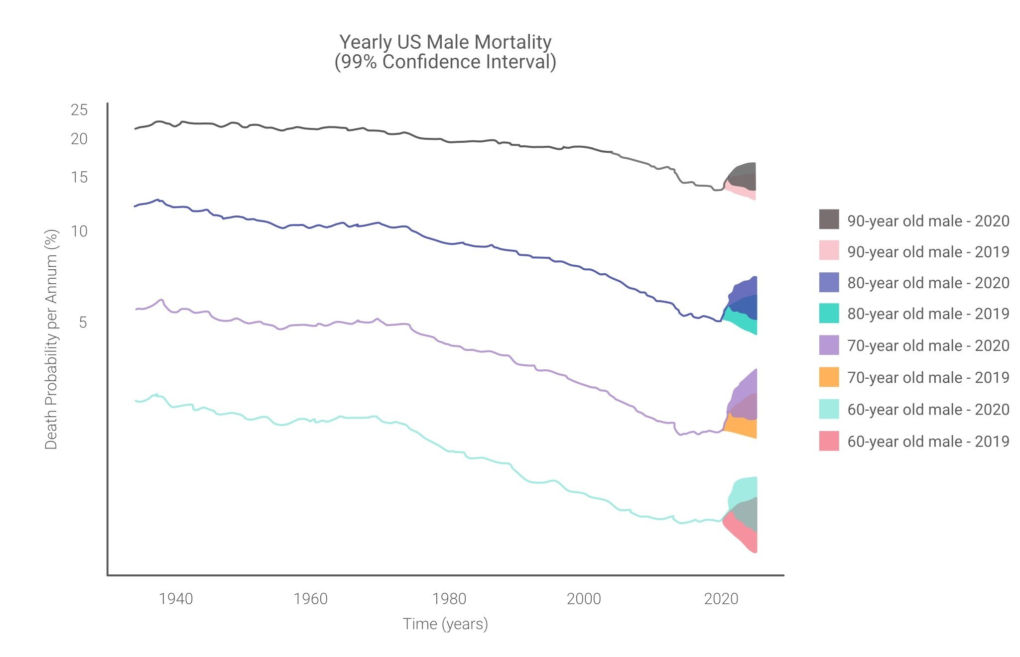 Male mortality levels were 10-20% higher in 2020 than 2019 models predicted (female forecasts are similar) (PRNewsfoto/Vesttoo)